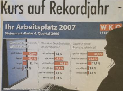 Steiermark Radar Wirtschaftskammer