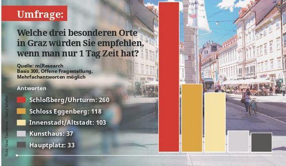 Sehenswürdigkeiten Graz Umfrage mresearch