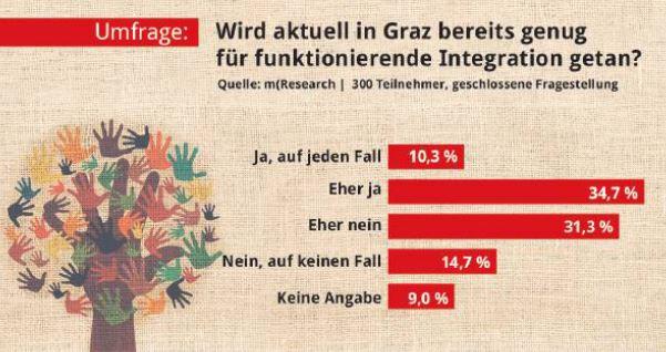 Umfrage Integration Graz mresearch